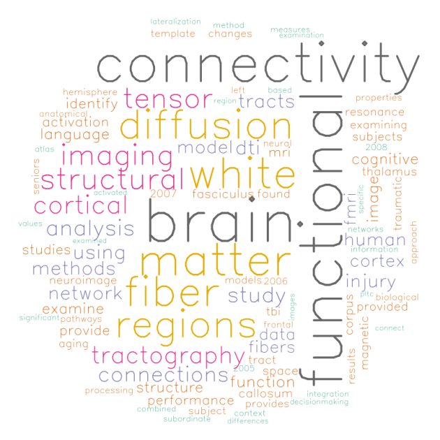 Thesis Word Cloud