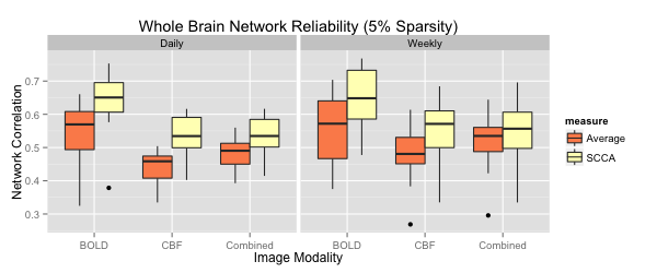 For each metric, using both region averaging (orange) and SCCA (yellow), connectivity matrices were calculated from ASL data acquired in separate acquisitions in the same day and for data acquired one week apart. Whole network correlations were then calculated to examine reliability for the daily (left) and weekly (right) data for each subject. Here we illustrate results using sparsity values of s=t=0.05. A range of sparsity values (s=t) up to 0.25 were examined and these higher values did not produce qualitatively different results.